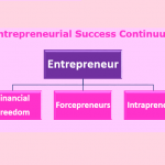 A graph showing the Entrepreneurial Success Continuum